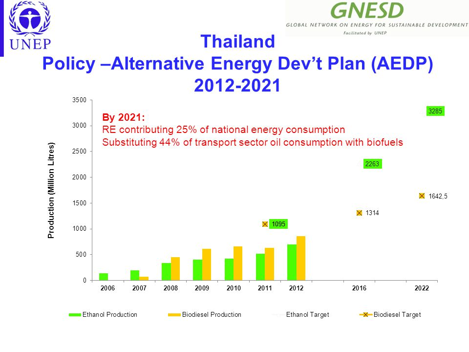Thailand Policy –Alternative Energy Dev't Plan (AEDP) 2012-2021 By 2021: RE contributing 25% of national energy consumption Substituting 44% of transport sector oil consumption with biofuels