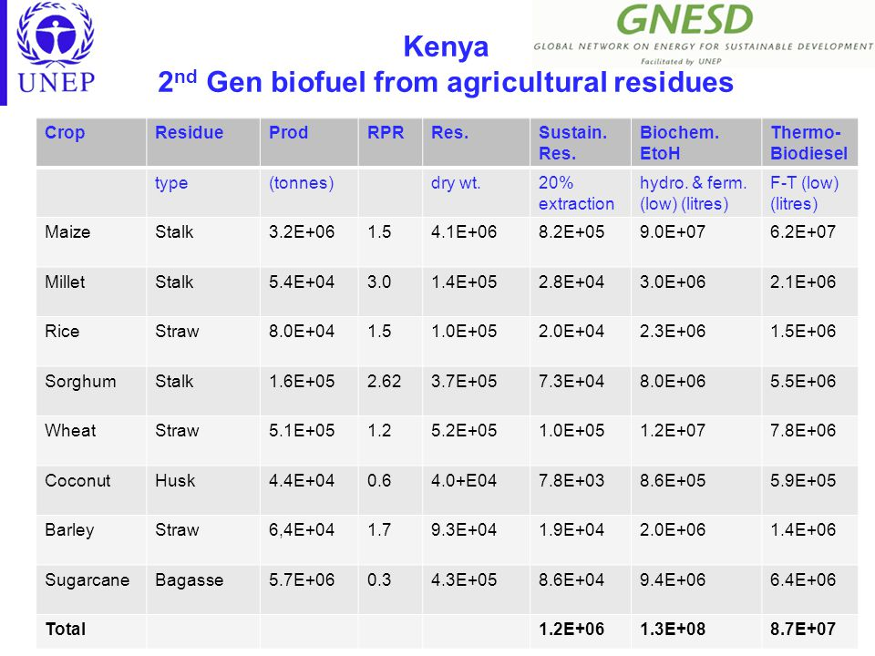 Kenya 2 nd Gen biofuel from agricultural residues CropResidueProdRPRRes.Sustain.