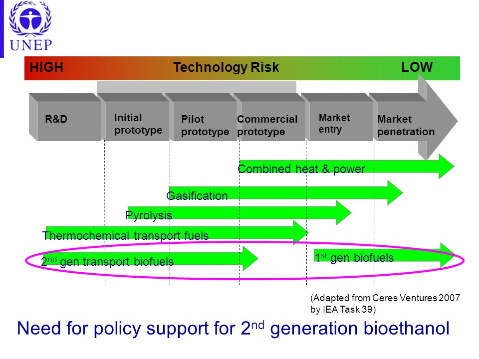 HIGH Technology Risk LOW R&D Initial prototype Pilot prototype Commercial prototype Market entry Market penetration Combined heat & power Gasification Pyrolysis Thermochemical transport fuels 1 st gen biofuels 2 nd gen transport biofuels (Adapted from Ceres Ventures 2007 by IEA Task 39) Need for policy support for 2 nd generation bioethanol