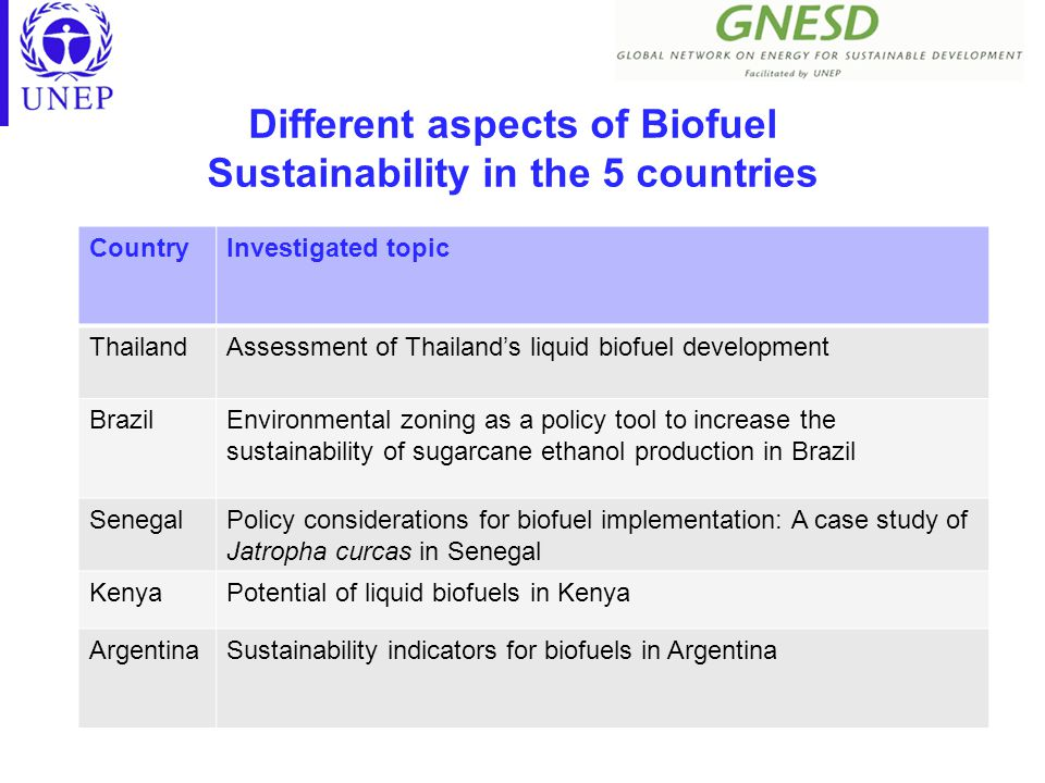 Different aspects of Biofuel Sustainability in the 5 countries CountryInvestigated topic ThailandAssessment of Thailand's liquid biofuel development BrazilEnvironmental zoning as a policy tool to increase the sustainability of sugarcane ethanol production in Brazil SenegalPolicy considerations for biofuel implementation: A case study of Jatropha curcas in Senegal KenyaPotential of liquid biofuels in Kenya ArgentinaSustainability indicators for biofuels in Argentina