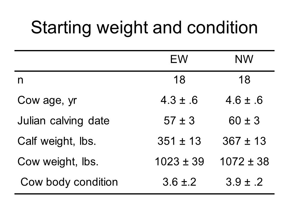 Starting weight and condition EWNW n18 Cow age, yr4.3 ±.64.6 ±.6 Julian calving date57 ± 360 ± 3 Calf weight, lbs.351 ± 13367 ± 13 Cow weight, lbs.102