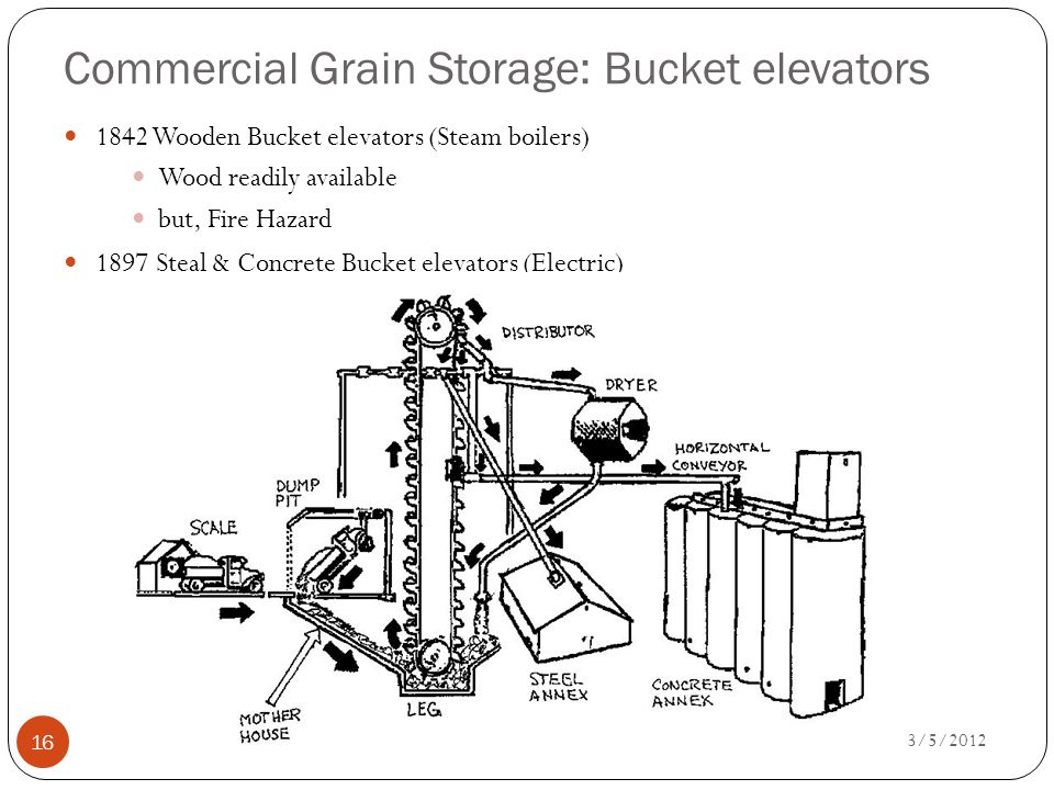 Commercial Grain Storage: Bucket elevators 3/5/2012 16 1842 Wooden Bucket elevators (Steam boilers) Wood readily available but, Fire Hazard 1897 Steal & Concrete Bucket elevators (Electric)