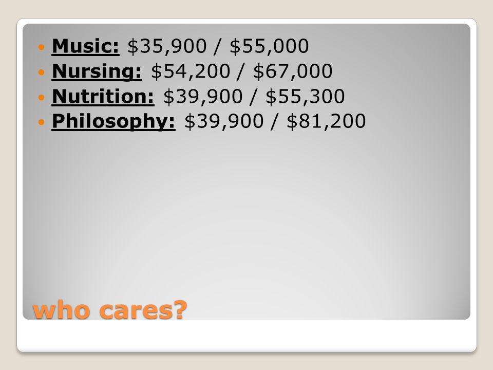 who cares? Music: $35,900 / $55,000 Nursing: $54,200 / $67,000 Nutrition: $39,900 / $55,300 Philosophy: $39,900 / $81,200