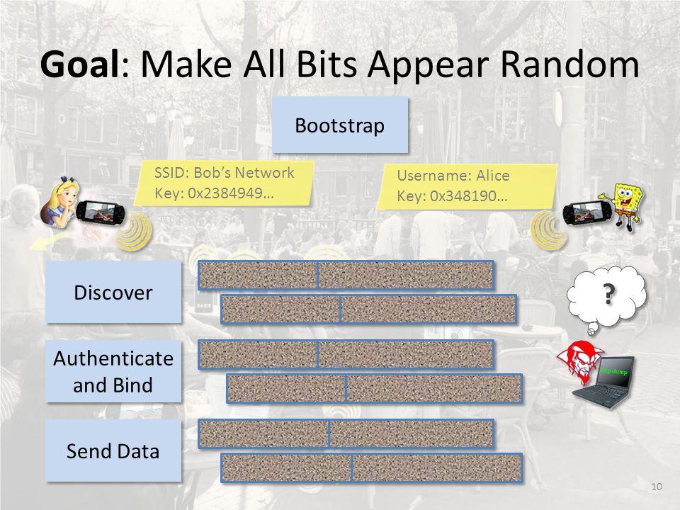 10 Goal: Make All Bits Appear Random Bootstrap SSID: Bob's Network Key: 0x2384949… Username: Alice Key: 0x348190… .