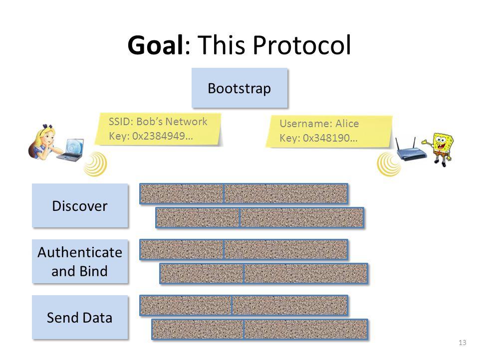 13 Goal: This Protocol Bootstrap SSID: Bob's Network Key: 0x2384949… Username: Alice Key: 0x348190…