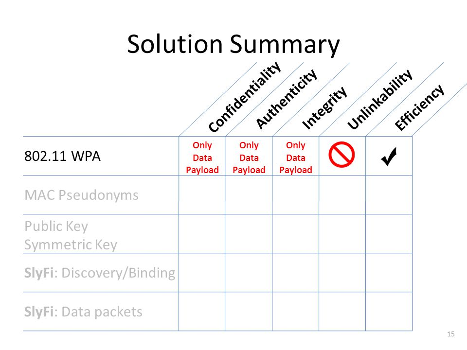 Solution Summary Unlinkability Integrity Authenticity Efficiency Confidentiality 802.11 WPA MAC Pseudonyms Public Key Symmetric Key SlyFi: Discovery/Binding SlyFi: Data packets 15 Only Data Payload Only Data Payload Only Data Payload