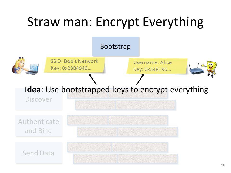 Straw man: Encrypt Everything 18 Bootstrap SSID: Bob's Network Key: 0x2384949… Username: Alice Key: 0x348190… Idea: Use bootstrapped keys to encrypt everything
