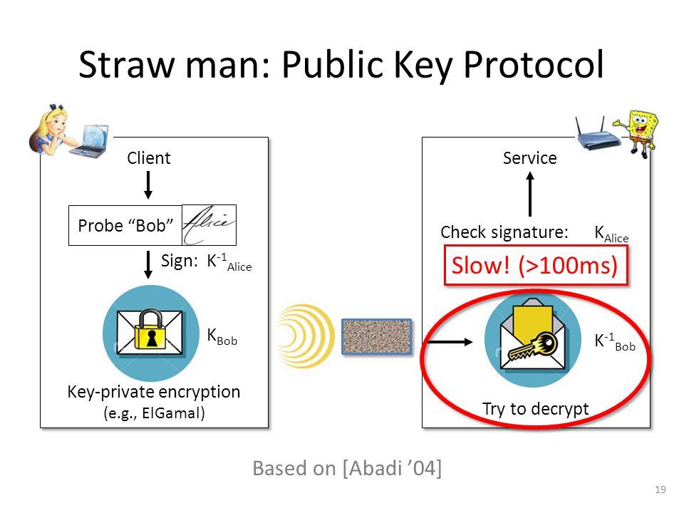 Straw man: Public Key Protocol Probe Bob Key-private encryption (e.g., ElGamal) K Bob Check signature: Try to decrypt K -1 Bob K Alice Based on [Abadi '04] K -1 Alice Sign: ClientService 19