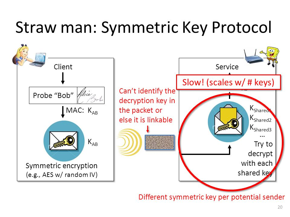 Straw man: Symmetric Key Protocol Probe Bob ClientService Symmetric encryption (e.g., AES w/ random IV) Check MAC: MAC:K AB Try to decrypt with each shared key K Shared1 K Shared2 K Shared3 … 20 Different symmetric key per potential sender Can't identify the decryption key in the packet or else it is linkable