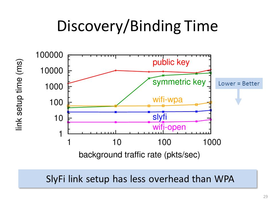Discovery/Binding Time SlyFi link setup has less overhead than WPA 29 Lower = Better