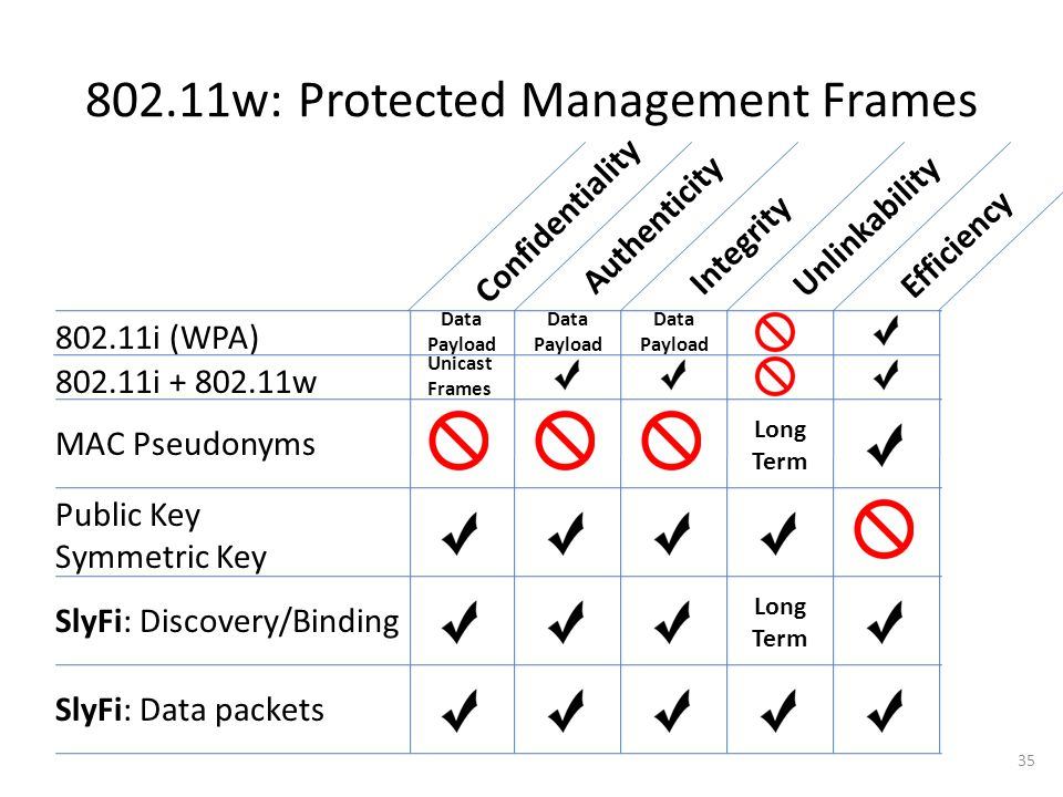 802.11w: Protected Management Frames Unlinkability Integrity Authenticity Efficiency Confidentiality 802.11i (WPA) MAC Pseudonyms Public Key Symmetric Key SlyFi: Discovery/Binding SlyFi: Data packets Data Payload Long Term Long Term 35 Data Payload Data Payload Unicast Frames 802.11i + 802.11w