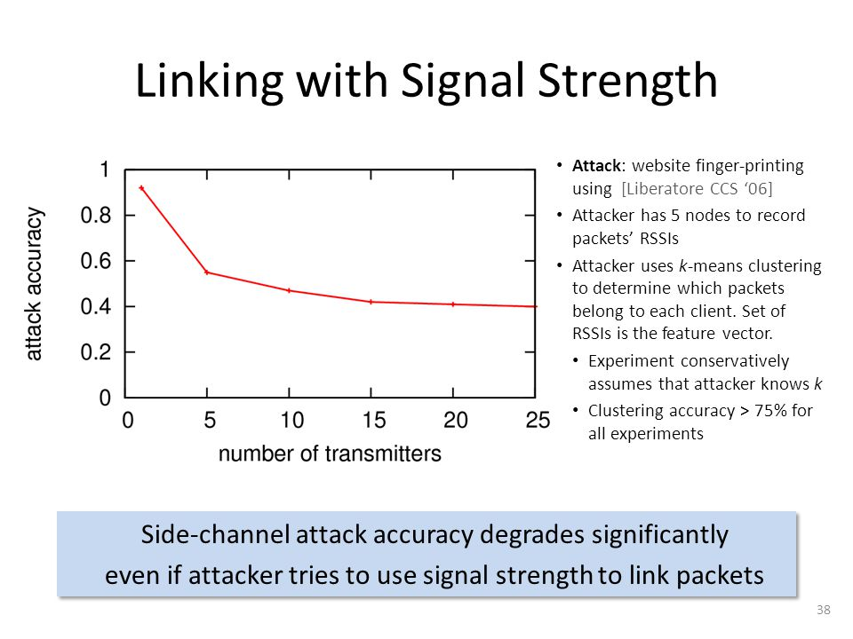 Linking with Signal Strength 38 Side-channel attack accuracy degrades significantly even if attacker tries to use signal strength to link packets Side-channel attack accuracy degrades significantly even if attacker tries to use signal strength to link packets Attack: website finger-printing using [Liberatore CCS '06] Attacker has 5 nodes to record packets' RSSIs Attacker uses k-means clustering to determine which packets belong to each client.
