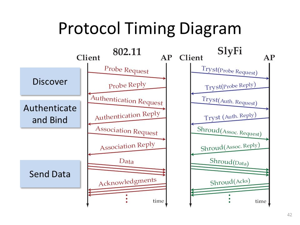 Protocol Timing Diagram 42 Discover Authenticate and Bind Authenticate and Bind Send Data