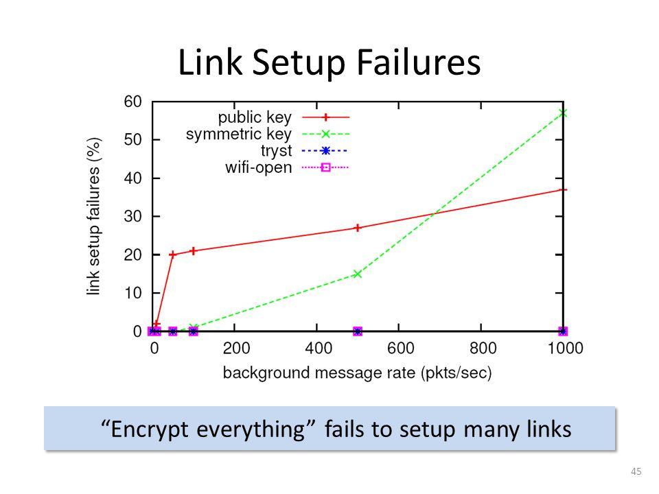 Link Setup Failures Encrypt everything fails to setup many links 45