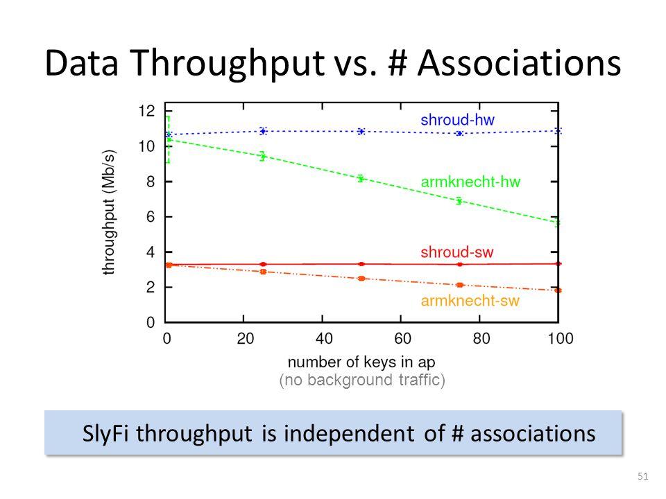 Data Throughput vs.