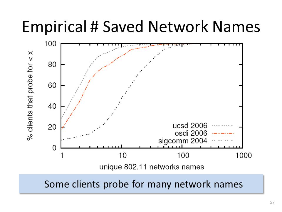 Empirical # Saved Network Names 57 Some clients probe for many network names