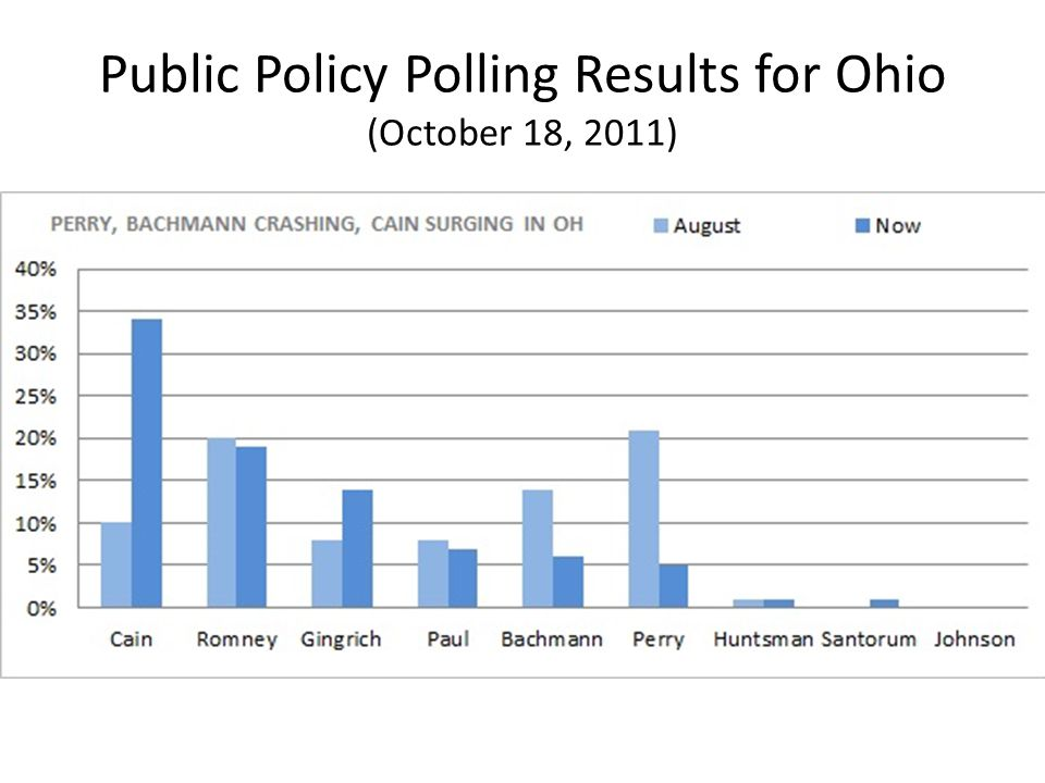 Public Policy Polling Results for Ohio (October 18, 2011)