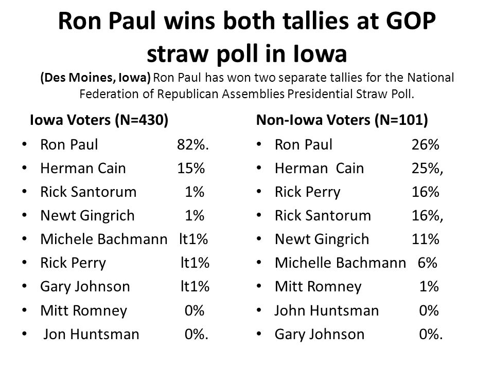 Ron Paul wins both tallies at GOP straw poll in Iowa (Des Moines, Iowa) Ron Paul has won two separate tallies for the National Federation of Republica