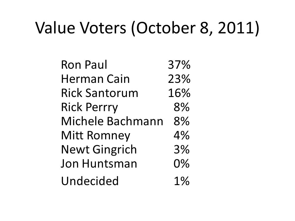 Value Voters (October 8, 2011) Ron Paul 37% Herman Cain 23% Rick Santorum 16% Rick Perrry 8% Michele Bachmann 8% Mitt Romney 4% Newt Gingrich 3% Jon H