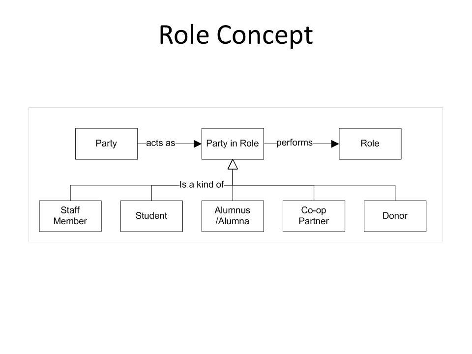 Role Concept