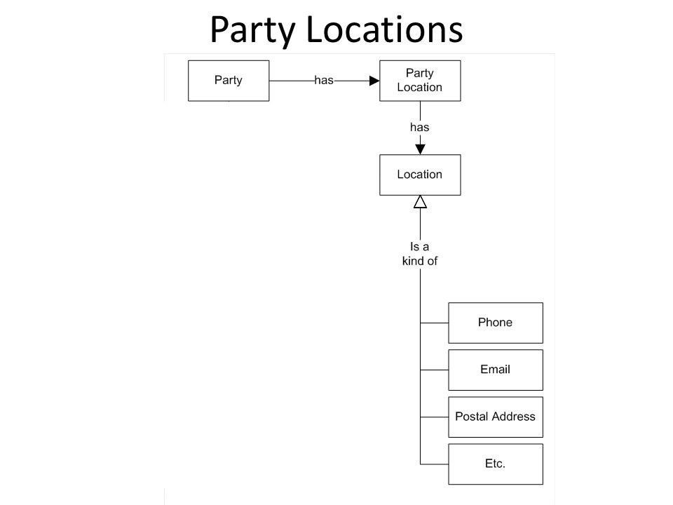 Party Locations