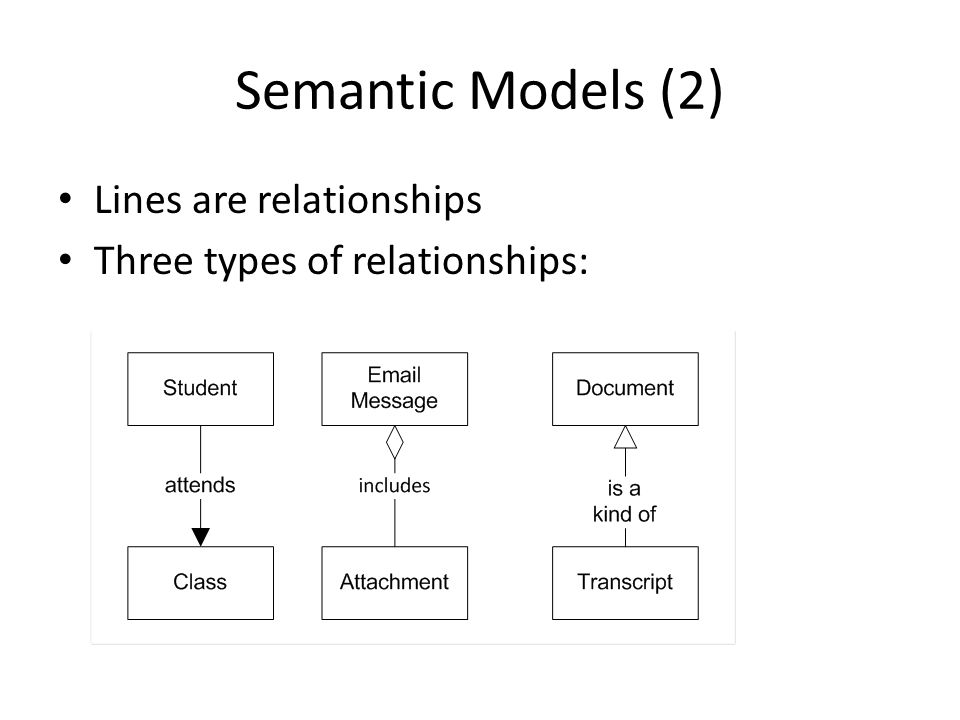 Lines are relationships Three types of relationships: Semantic Models (2)