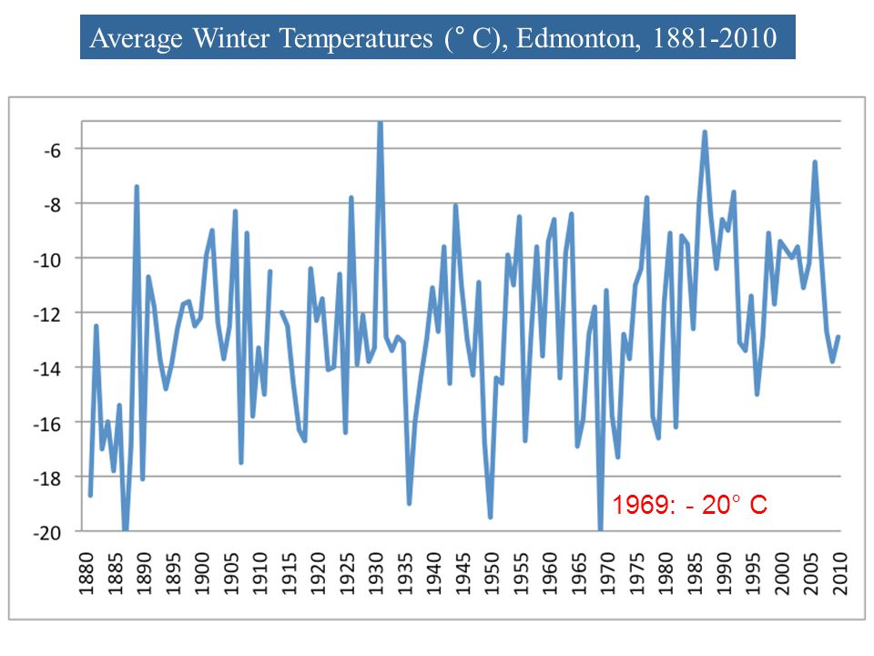 Average Winter Temperatures (° C), Edmonton, 1881-2010 1969: - 20° C