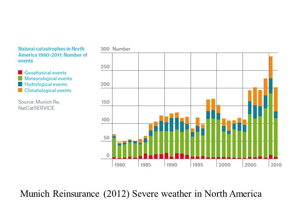 Munich Reinsurance (2012) Severe weather in North America