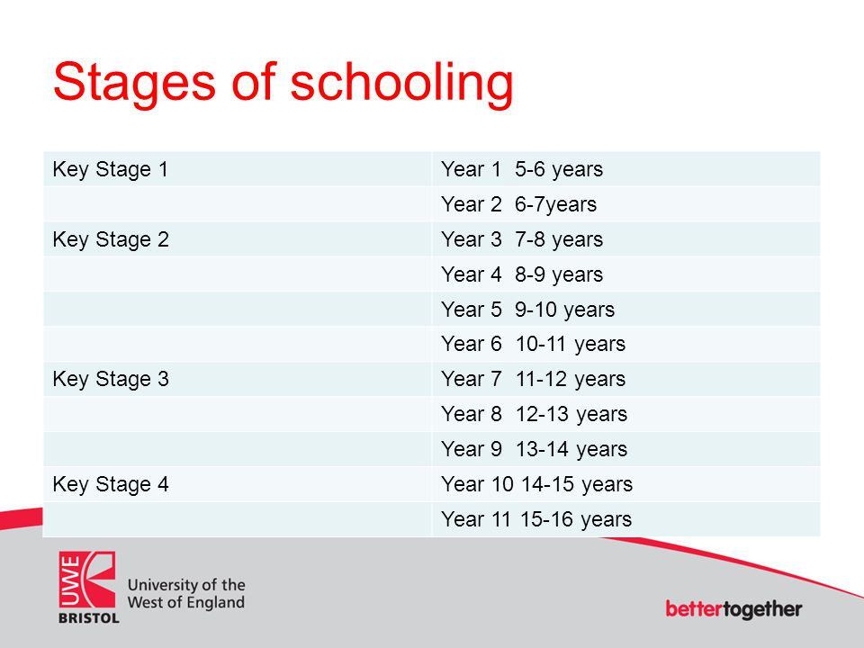 Stages of schooling Key Stage 1Year 1 5-6 years Year 2 6-7years Key Stage 2Year 3 7-8 years Year 4 8-9 years Year 5 9-10 years Year 6 10-11 years Key Stage 3Year 7 11-12 years Year 8 12-13 years Year 9 13-14 years Key Stage 4Year 10 14-15 years Year 11 15-16 years