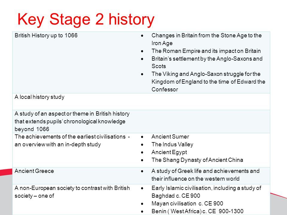 Key Stage 2 history British History up to 1066  Changes in Britain from the Stone Age to the Iron Age  The Roman Empire and its impact on Britain 
