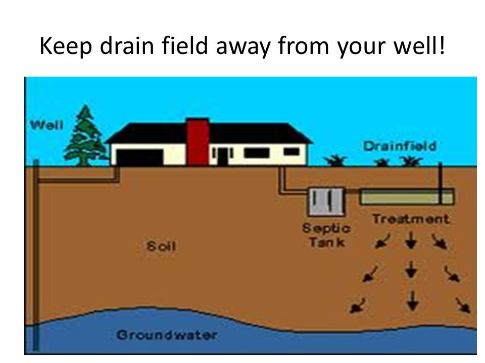 Keep drain field away from your well!