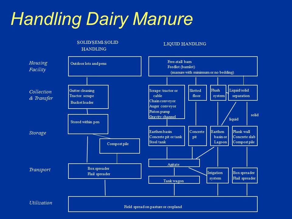 Handling Dairy Manure