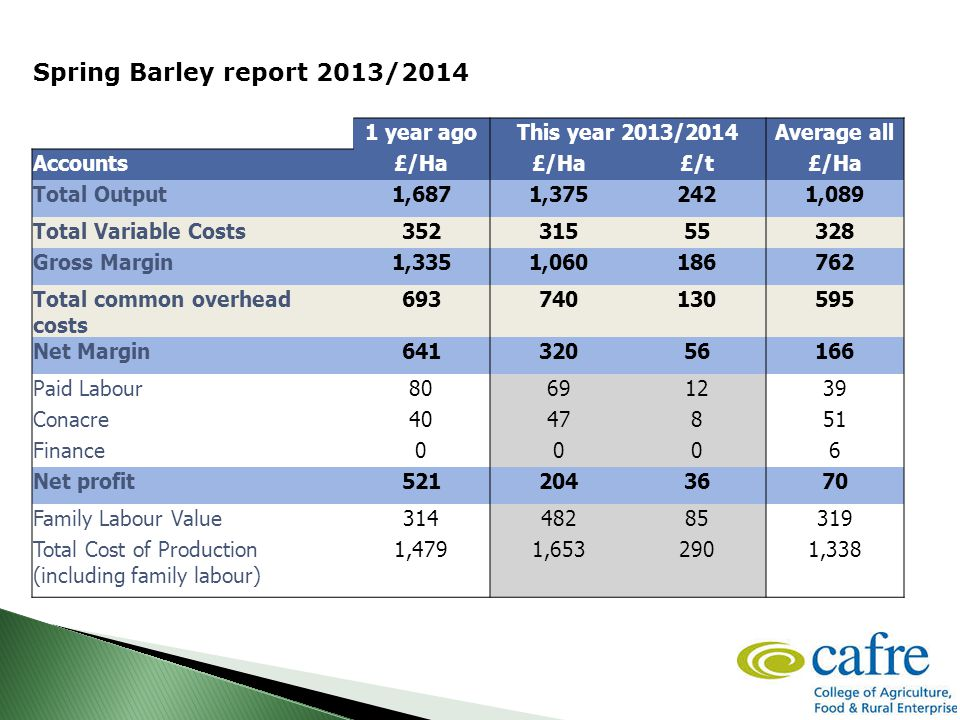 Spring Barley report 2013/2014 1 year agoThis year 2013/2014Average all Accounts£/Ha £/t£/Ha Total Output1,6871,3752421,089 Total Variable Costs35231555328 Gross Margin1,3351,060186762 Total common overhead costs 693740130595 Net Margin64132056166 Paid Labour80691239 Conacre4047851 Finance0006 Net profit5212043670 Family Labour Value31448285319 Total Cost of Production (including family labour) 1,4791,6532901,338