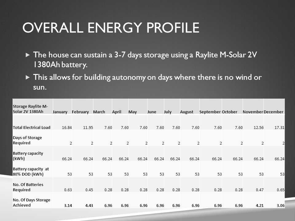  The house can sustain a 3-7 days storage using a Raylite M-Solar 2V 1380Ah battery.  This allows for building autonomy on days where there is no wi