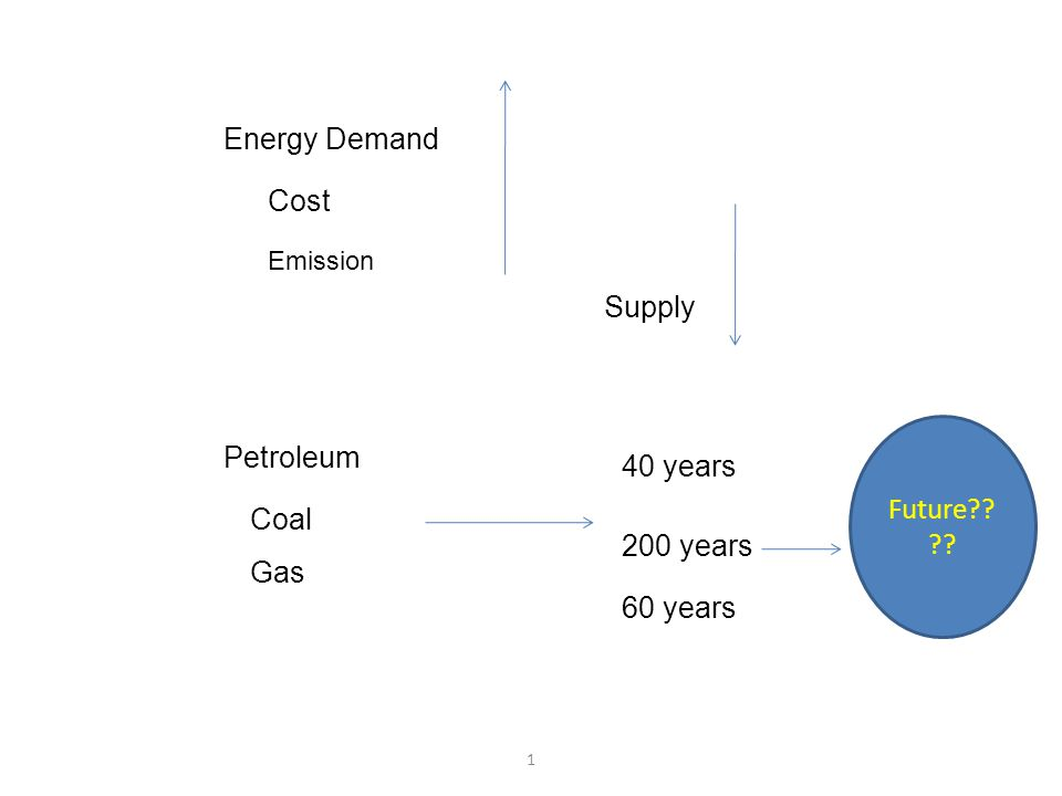 1 Energy Demand Cost Supply Petroleum Coal Gas 40 years 200 years 60 years Future?? ?? Emission