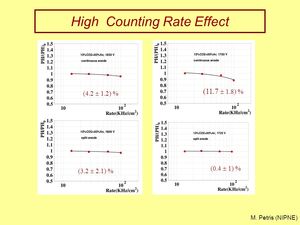 High Counting Rate Effect (4.2  1.2) % (3.2  2.1) % (11.7  1.8) % (0.4  1) % M. Petris (NIPNE)