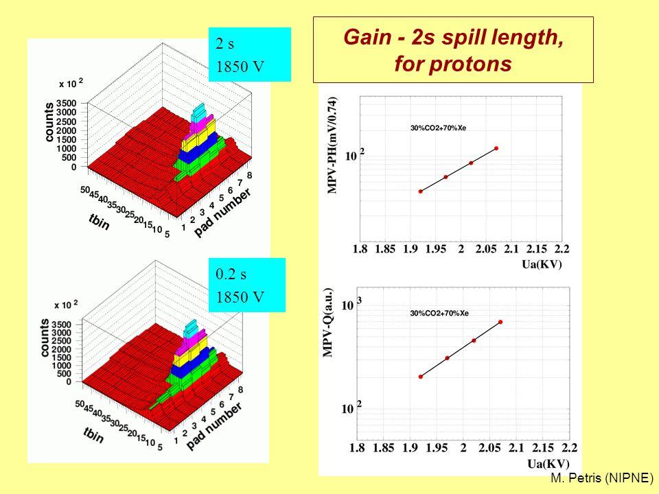 2 s 1850 V 0.2 s 1850 V Gain - 2s spill length, for protons M. Petris (NIPNE)