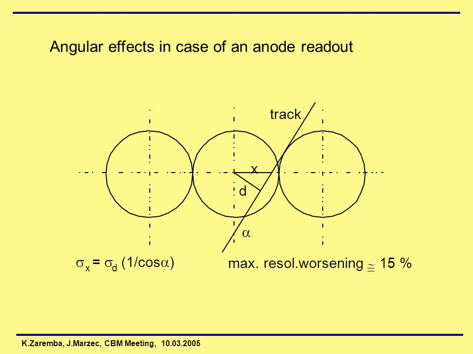 Angular effects in case of an anode readout x d  track  =  (1/cos  ) xd max.