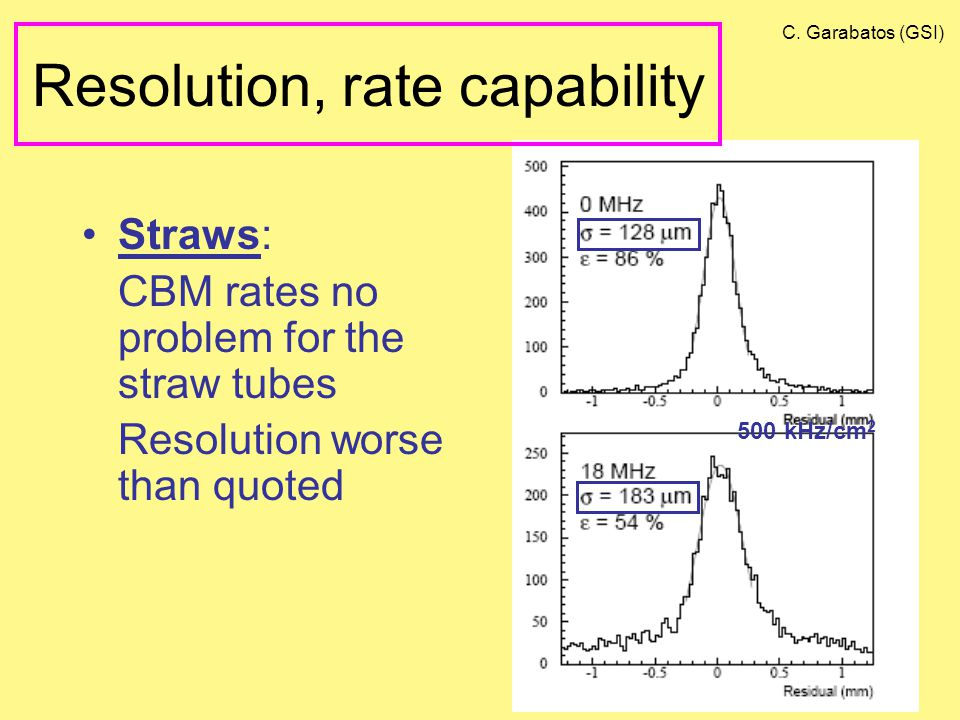 Resolution, rate capability Straws: CBM rates no problem for the straw tubes Resolution worse than quoted 500 kHz/cm 2 C.