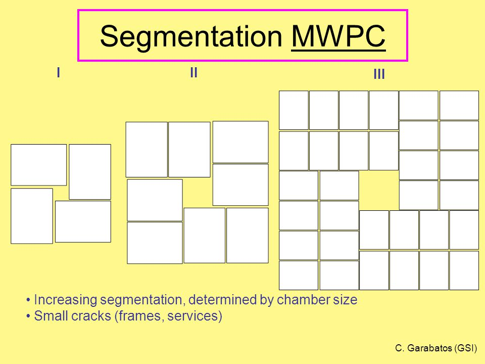 Segmentation MWPC III III Increasing segmentation, determined by chamber size Small cracks (frames, services) C.