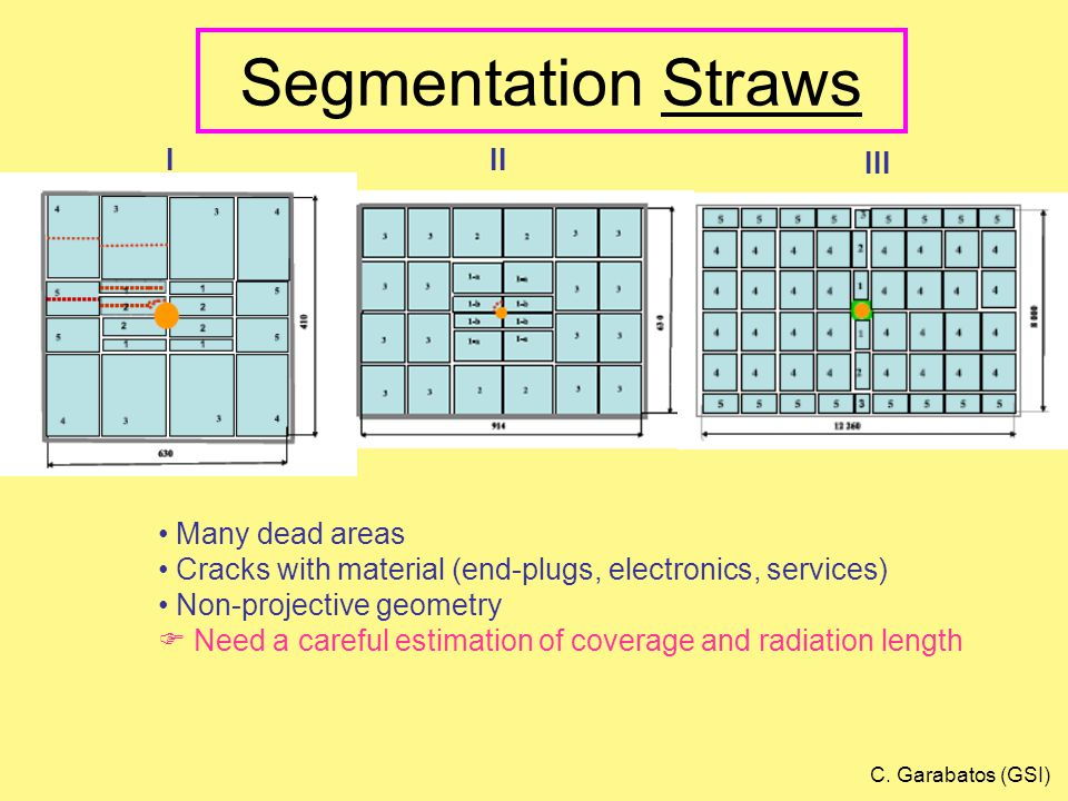 Segmentation Straws Many dead areas Cracks with material (end-plugs, electronics, services) Non-projective geometry  Need a careful estimation of coverage and radiation length III III C.