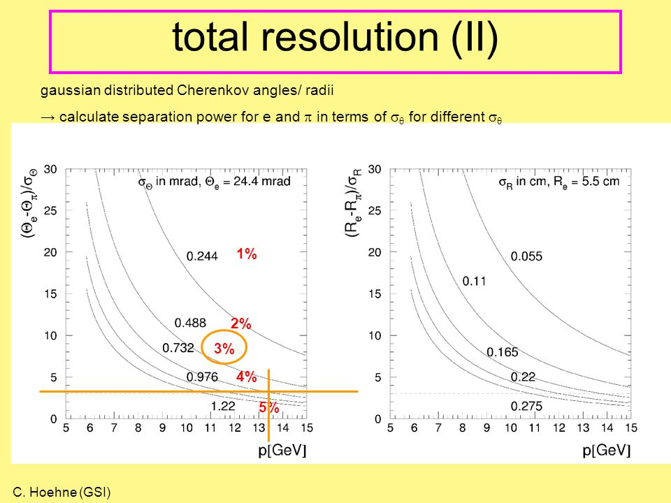 total resolution (II) gaussian distributed Cherenkov angles/ radii → calculate separation power for e and  in terms of   for different   1% 2% 3% 4% 5% C.