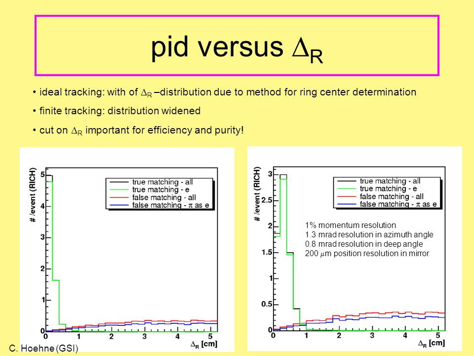 pid versus  R 1% momentum resolution 1.3 mrad resolution in azimuth angle 0.8 mrad resolution in deep angle 200  m position resolution in mirror ideal tracking: with of  R –distribution due to method for ring center determination finite tracking: distribution widened cut on  R important for efficiency and purity.