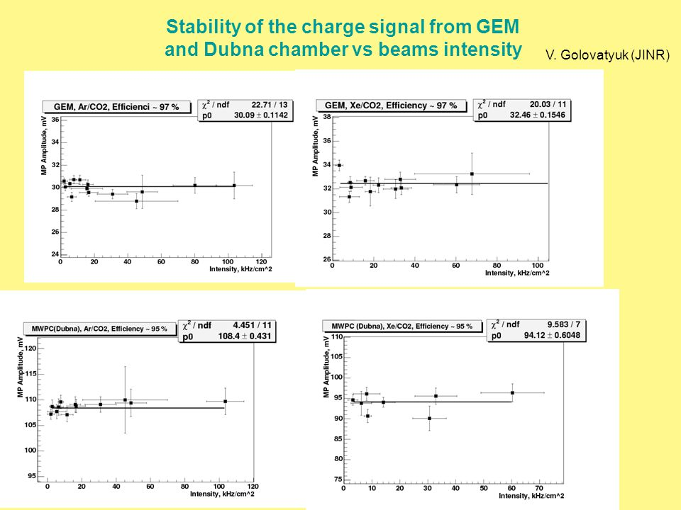 Stability of the charge signal from GEM and Dubna chamber vs beams intensity V. Golovatyuk (JINR)