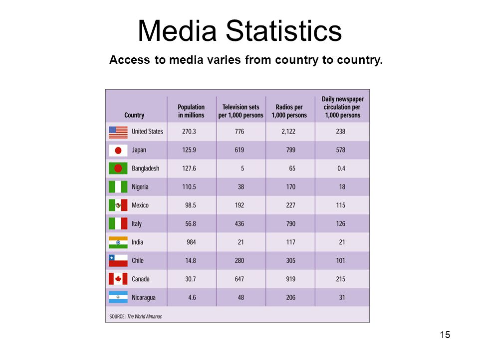 15 Media Statistics Access to media varies from country to country.