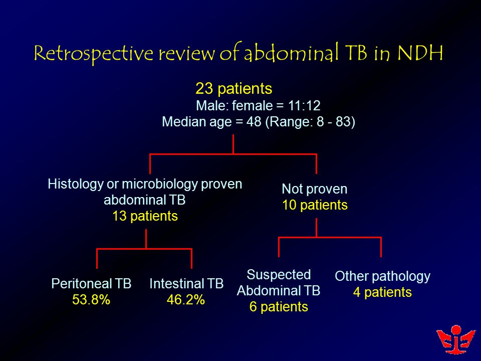 Retrospective review of abdominal TB in NDH 23 patients Male: female = 11:12 Median age = 48 (Range: 8 - 83) Histology or microbiology proven abdomina