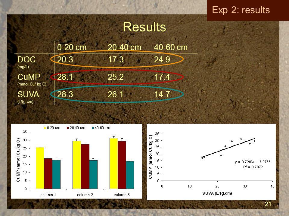 21 Results 21 Exp 2: results 0-20 cm20-40 cm40-60 cm DOC (mg/L) 20.317.324.9 CuMP (mmol Cu/ kg C) 28.125.217.4 SUVA (L/(g.cm) 28.326.114.7
