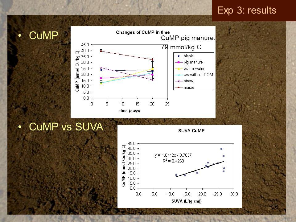26 CuMP Exp 3: results CuMP vs SUVA CuMP pig manure: 79 mmol/kg C