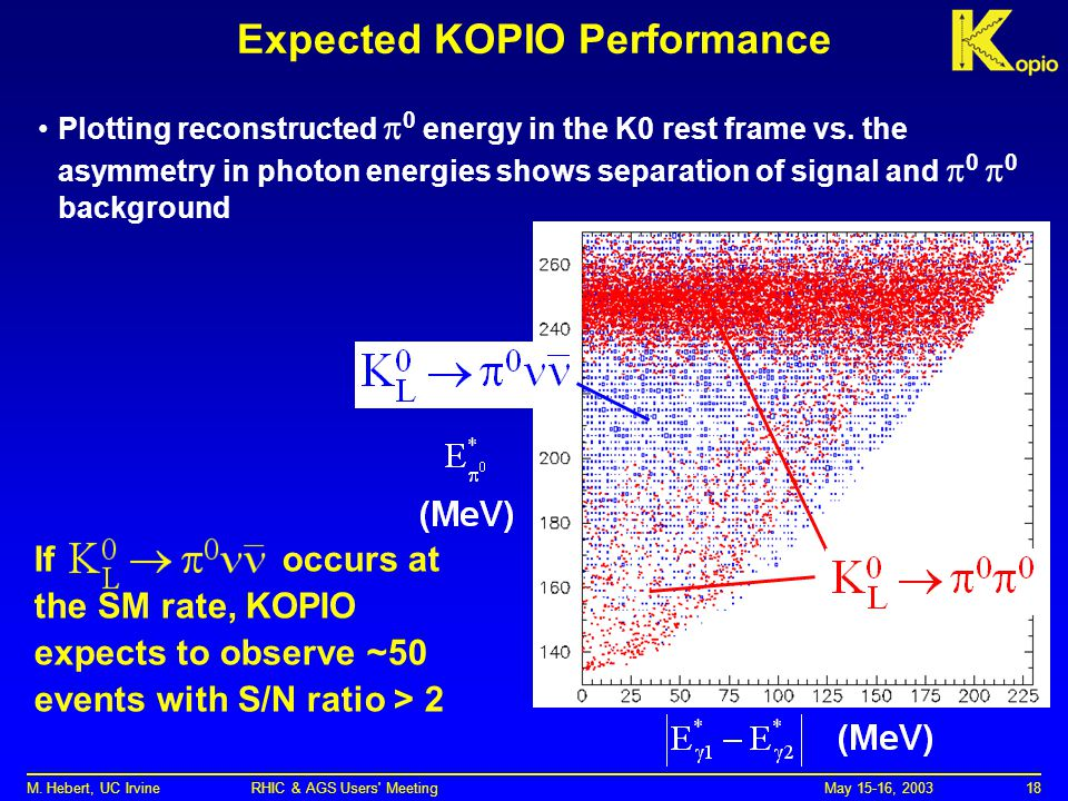 May 15-16, 2003M. Hebert, UC Irvine RHIC & AGS Users' Meeting18 Expected KOPIO Performance Plotting reconstructed  0 energy in the K0 rest frame vs.