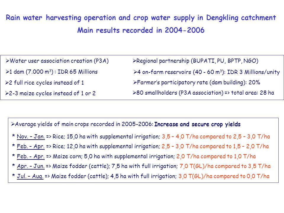 Rain water harvesting operation and crop water supply in Dengkling catchment Main results recorded in 2004-2006  2 full rice cycles instead of 1  Farmer's participatory rate (dam building): 20%  2-3 maize cycles instead of 1 or 2  80 smallholders (P3A association) => total area: 28 ha  1 dam (7.000 m 3 ) : IDR 65 Millions  Average yields of main crops recorded in 2005-2006: Increase and secure crop yields * Nov.